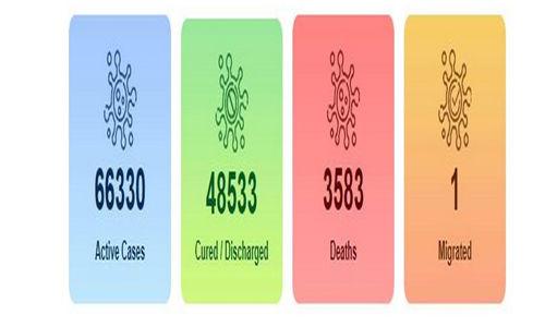 കൊവിഡ്-19: ഇന്ത്യയില് 24 മണിക്കൂറിനുള്ളില് 6,088 രോഗികള്, ആകെ രോഗബാധിതര് 1,18,447