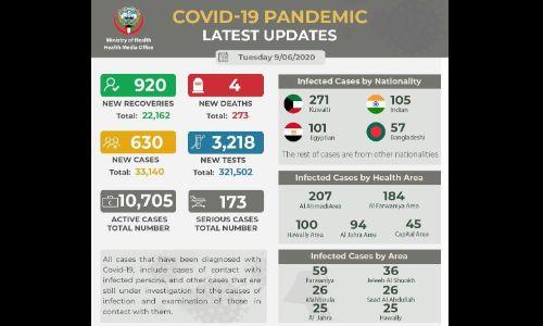 കൊറോണ: കുവൈത്തില് 4 പേര് കൂടി മരിച്ചു; 630 പുതിയ കേസുകള്, 920 പേര്ക്ക് കൂടി രോഗ മുക്തി
